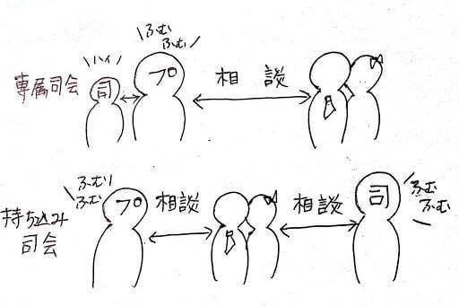 会場専属司会者と持ち込み司会者の立場の違い図